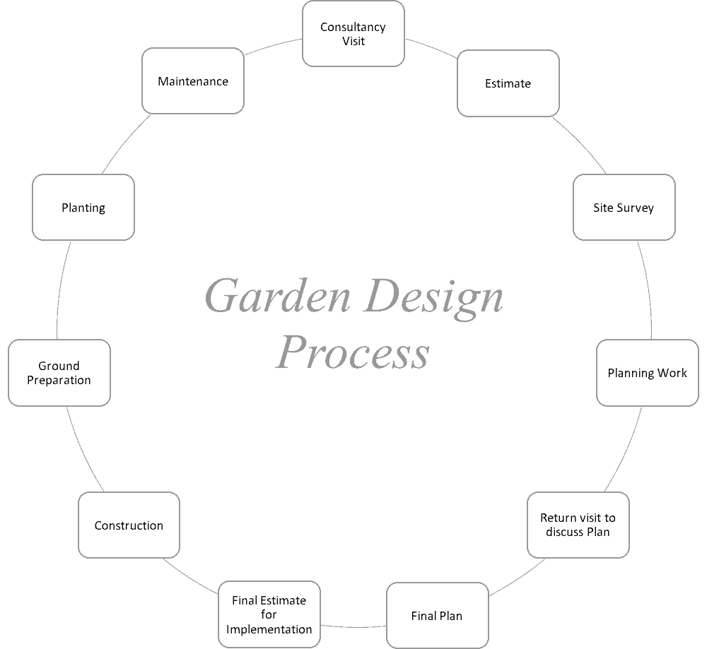 garden design process - consultancy visit, estimate, site survey, planning work, return visit to discuss plan, final plan, final estimate for implementation, construction, ground preparation, planting, maintenance
